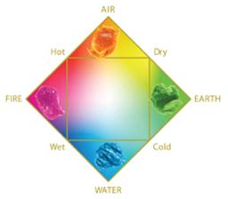 elements-graph.png